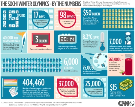 sochi-numbers