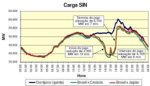 """Consumo de Energia Elétrica no Brasil - Copa 2006 - Jogos 1 e 3 (xCroácia e xJapão, respectivamente). Fonte: José Antônio """"Biá"""" Biasetti"""