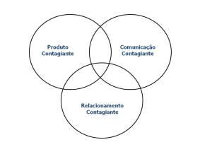 A efetividade da comunicação de uma marca esportiva (Fernández-Catelli, 2008)