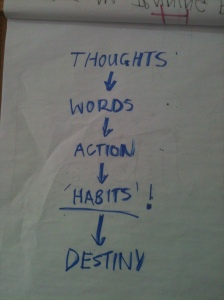 Thoughts_Words_Actions_Habits_Destiny